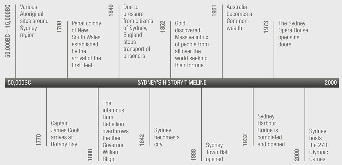 an introduction to the history of the sydney harbour bridge Ellmoos, laila, murray, lisa, building the sydney harbour bridge, dictionary of sydney, 2015, , viewed 01.